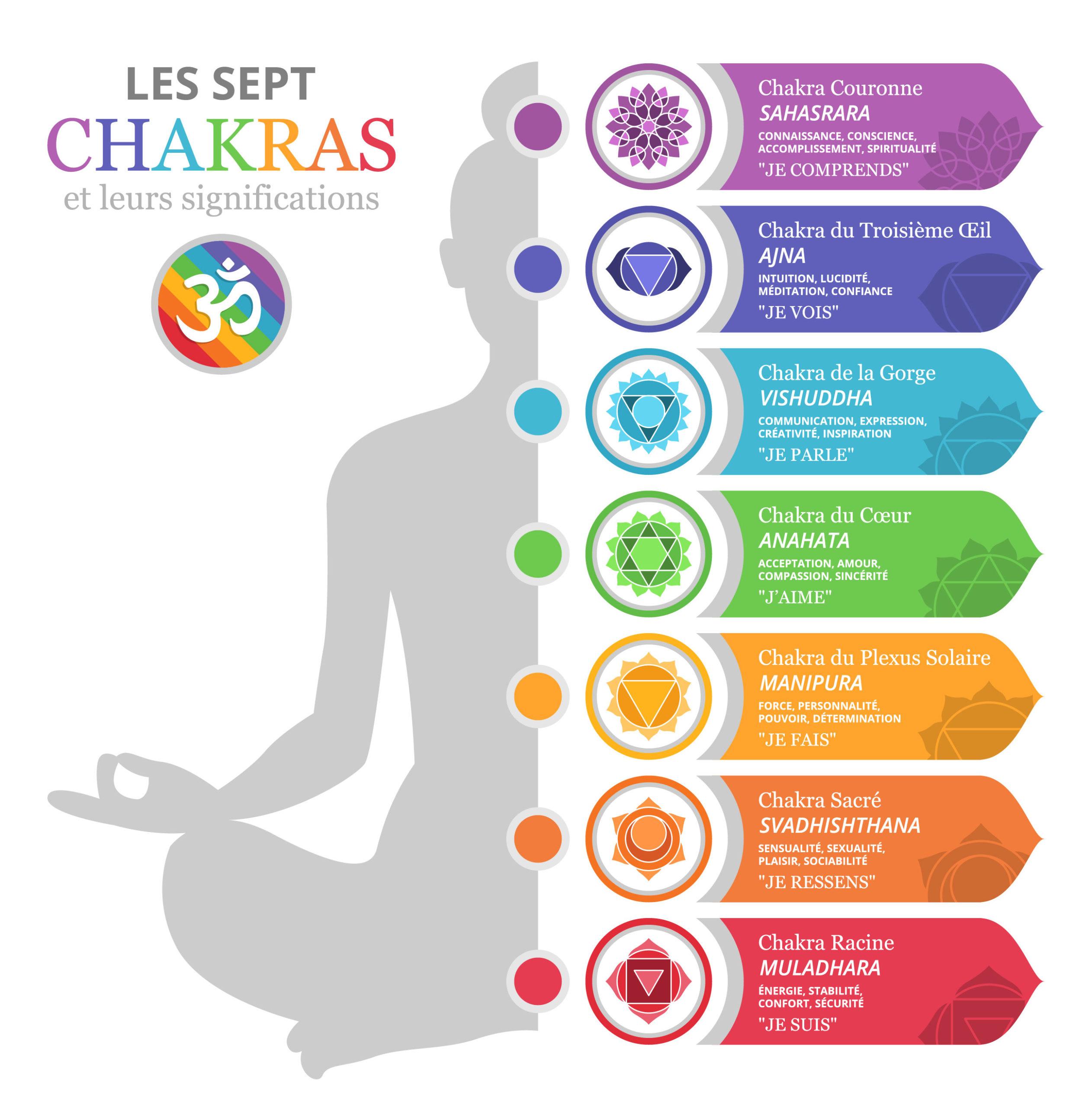 Chakras et divination